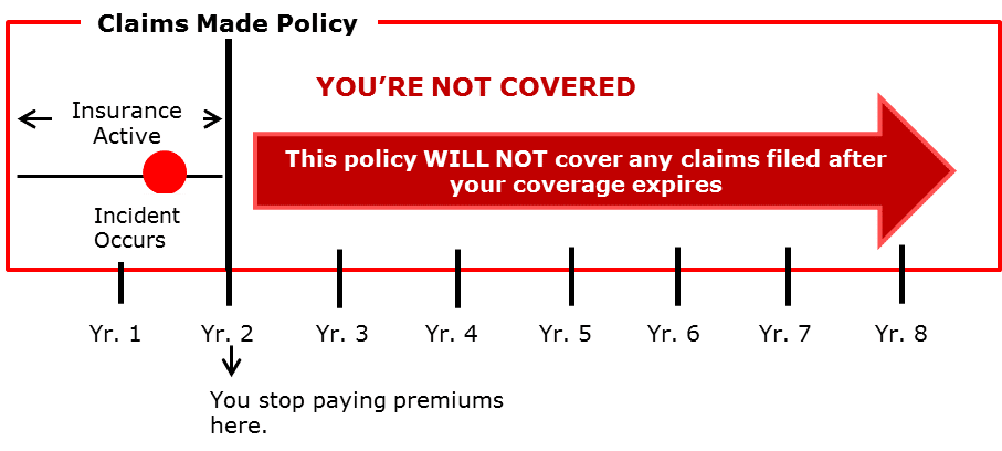 Claims Made Policy Diagram